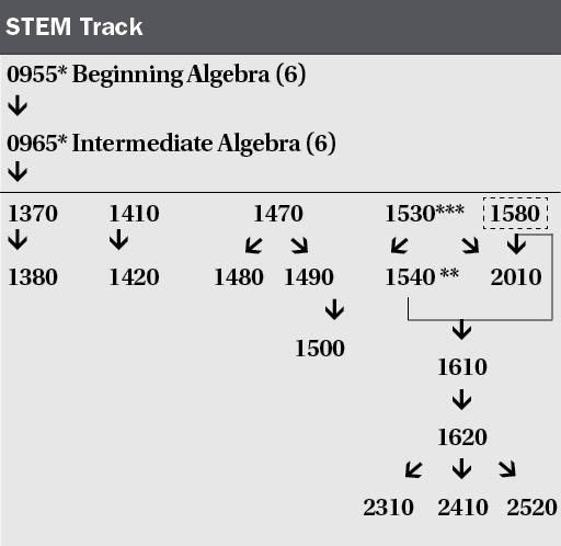Math Curriculum Changes at Tri-C: Cleveland Oh